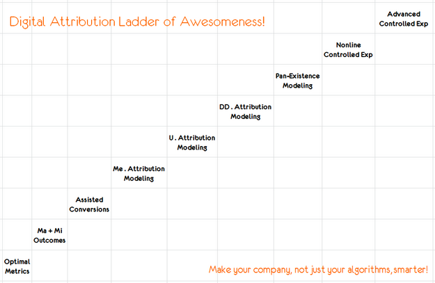 digital attribution ladder of awesomeness