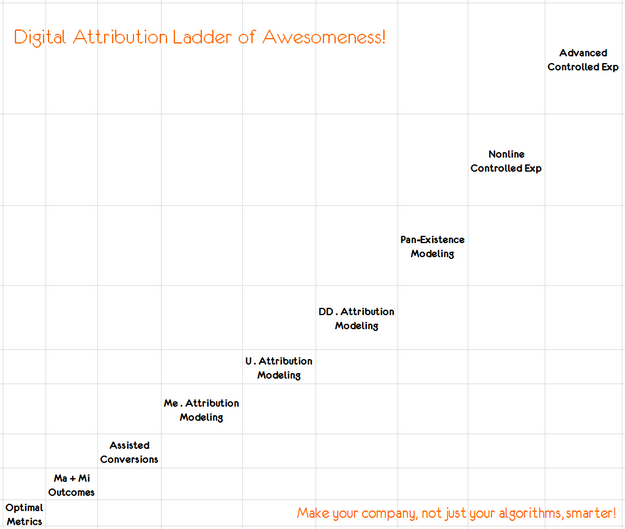 digital attribution ladder of awesomeness reality version