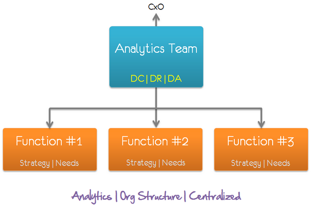 analytics org structure centralized