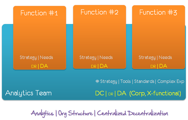 analytics org structure centralized decentralization