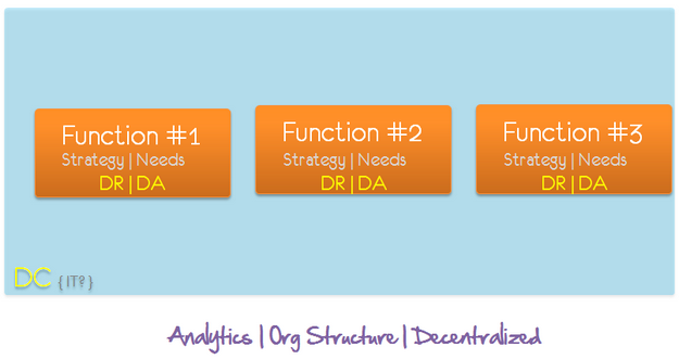 analytics org structure decentralized