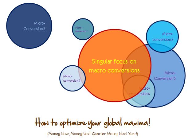 micro conversions global maxima