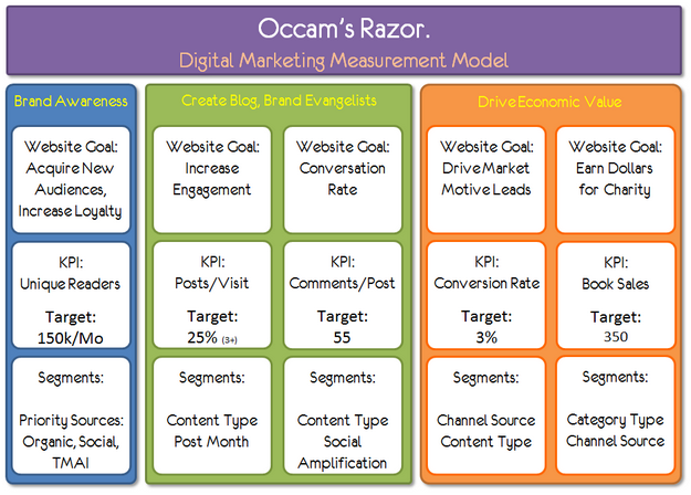 An example Digital Marketing and Measurement Model from Google's Avinash Kaushik