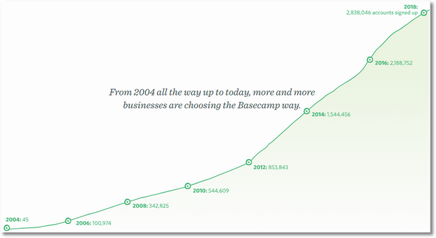basecamp_customers_trend