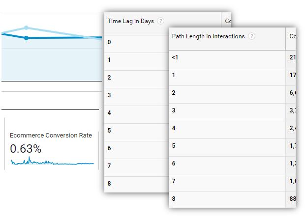 Google Analytics Ecommerce Reports