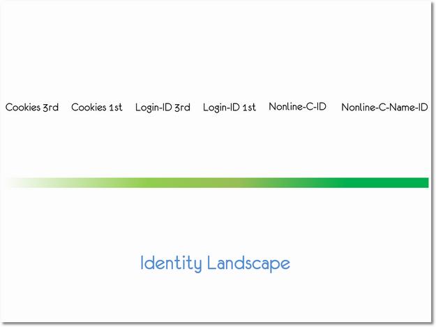 identity_landscape_occams_razor