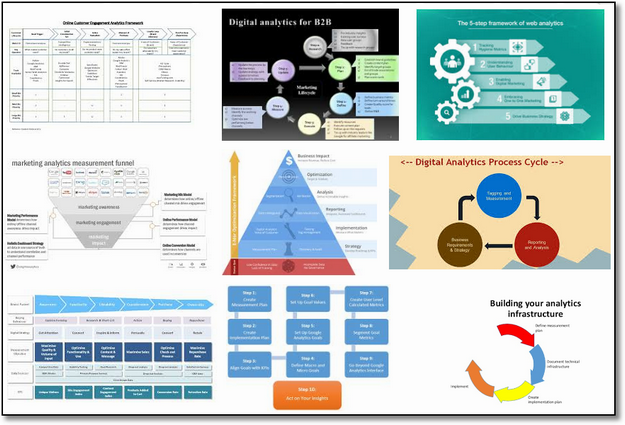 The Impact Matrix | A Digital Analytics Strategic Framework