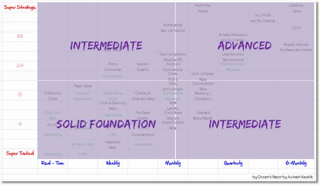 The Impact Matrix   A Digital Analytics Strategic Framework