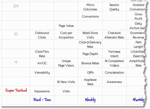 Impact Time Metrics Matrix Close Up Sm