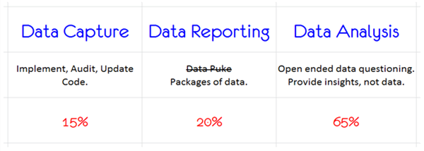 data_capture_data_reporting_data_analysis