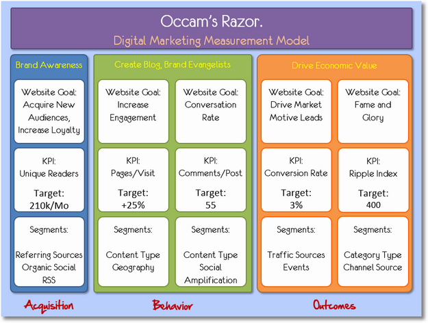 Occam's Razor Digital Marketing and Measurement Model
