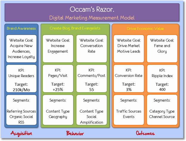 Occam's Razor Digital Marketing and Measurement Model