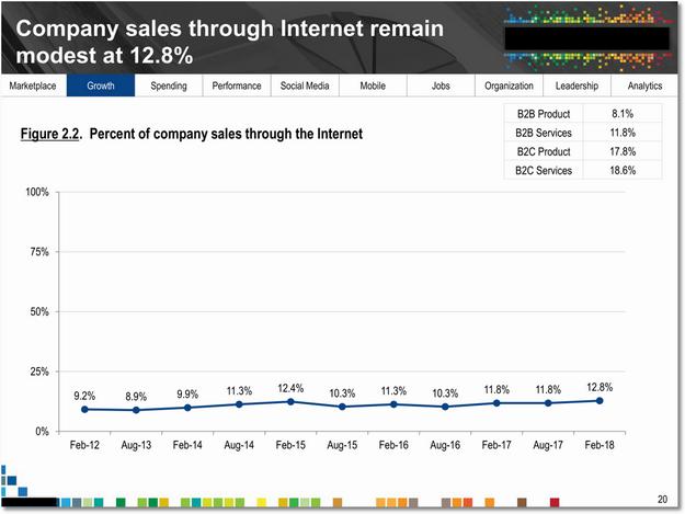 customer_sales_sm