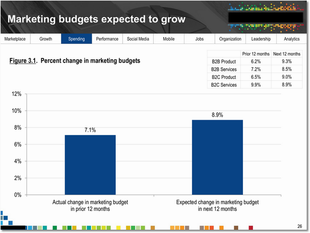 marketing_budgets_growth_sm