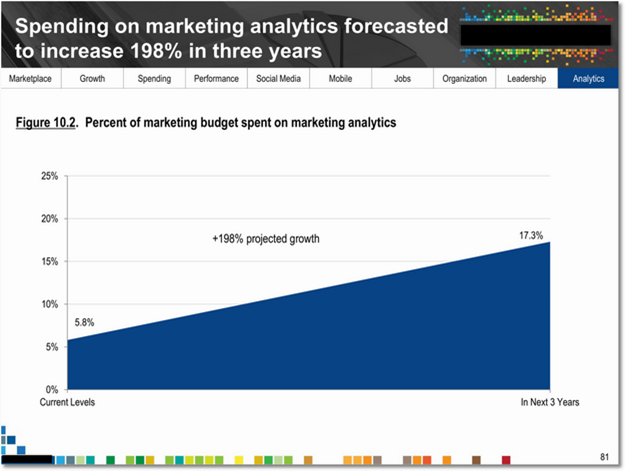 spending_on_marketing_sm