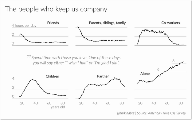 american_time_use_survey