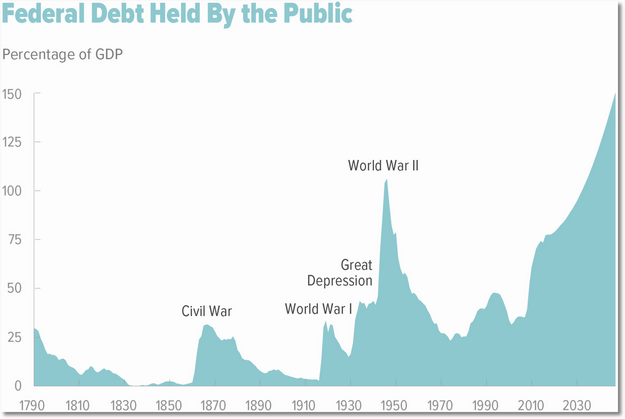 federal_debt_past_future