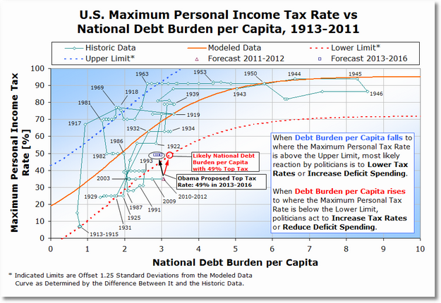 us maximum personal income tax rate vs national debt burden per capita
